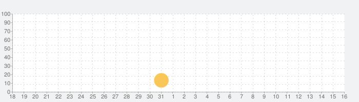 Dyson Linkの話題指数グラフ(1月16日(土))