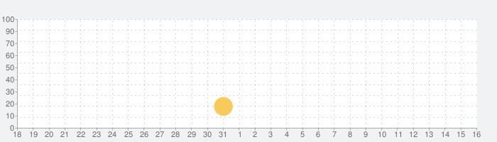 TrulyLadyboy - Ladyboy Dating Appの話題指数グラフ(9月16日(木))