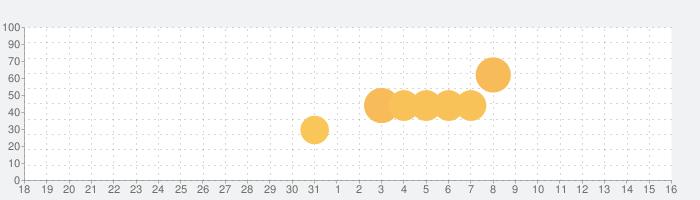 【アリブレ】SAO アリシゼーション・ブレイディングの話題指数グラフ(6月16日(水))