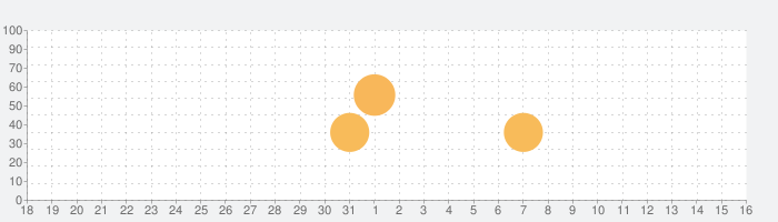 RPG 盟約のソリテュード - KEMCOの話題指数グラフ(4月16日(金))