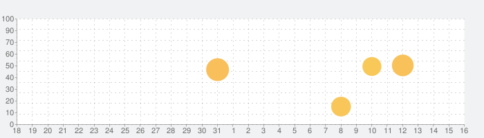 Core Animatorの話題指数グラフ(1月16日(土))