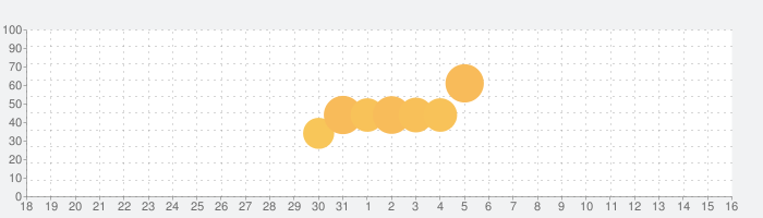 ワールドフリッパーの話題指数グラフ(8月16日(日))