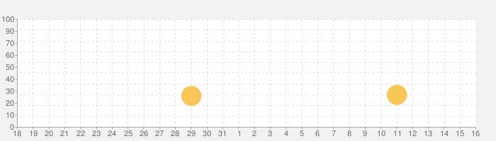 Seek Of Souls - 自由なる冒険 -の話題指数グラフ(4月16日(金))