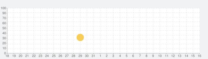 じしんだ!どうする?-BabyBus 子ども向け防災アプリの話題指数グラフ(6月16日(水))