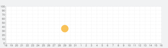 Fit 私人健身教练 - 运动减肥瘦身课程の話題指数グラフ(4月16日(金))