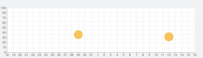 Cloud Music - オフライン音楽MP3プレーヤーの話題指数グラフ(9月16日(木))