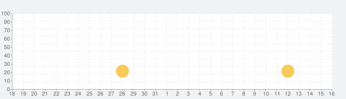 がんばれ!にゃんこ店長 お店経営ゲーム&農場ゲーム ~まったり農園作り×猫たちのお店経営ゲーム~の話題指数グラフ(4月16日(金))