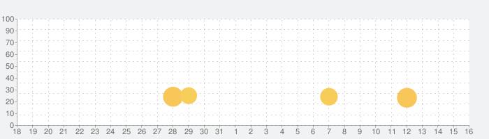 2050 世界樹の塔 [2D メトロイドヴァニア アクションゲーム]の話題指数グラフ(1月16日(土))