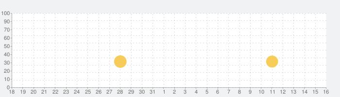 クレヨンしんちゃん 嵐を呼ぶ 炎のカスカベランナー!!の話題指数グラフ(6月16日(水))