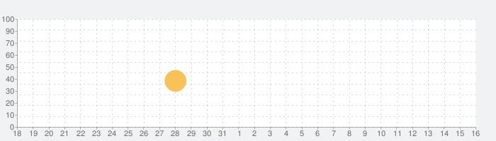 Thiền Đương Đạiの話題指数グラフ(4月16日(金))