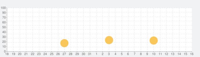 LFconnectの話題指数グラフ(4月16日(金))