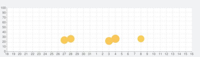 ワイヤーでコイン2の話題指数グラフ(9月16日(木))