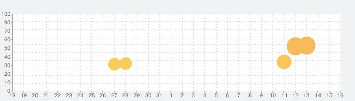 おでん屋人情物語4 〜Life Goes On〜の話題指数グラフ(4月16日(金))