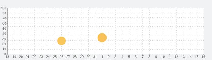 ホワイトノイズ・ディープスリープサウンドの話題指数グラフ(4月16日(金))