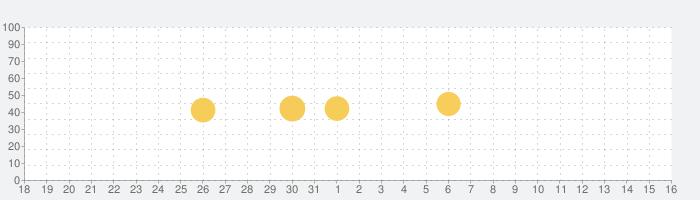 R-STORE / アールストア 賃貸&売買物件検索アプリの話題指数グラフ(1月16日(土))