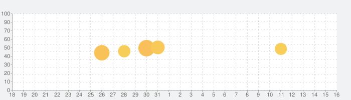 AI手相鑑定Libraの話題指数グラフ(4月16日(金))