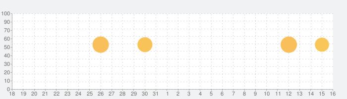 フライトレーダー 飛行機 トラッカー flight 24 Pの話題指数グラフ(1月16日(土))