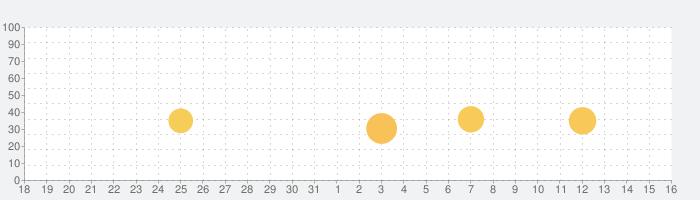イエロートーク チャットSNSアプリの話題指数グラフ(1月16日(土))