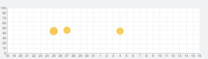 dブック マイ本棚 -すぐ読めるコミック毎日更新の話題指数グラフ(1月16日(土))