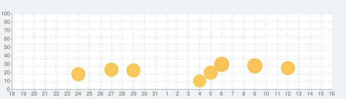 PlusLife人生に新たな友達や恋人をプラスできるツールの話題指数グラフ(1月16日(土))