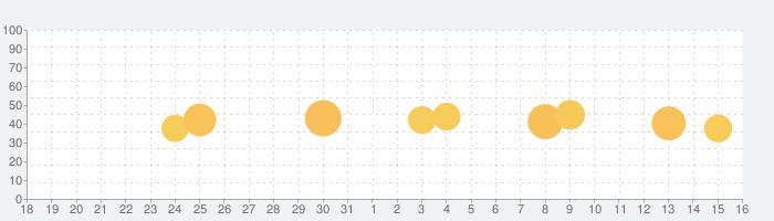 Keeper パスワード管理の話題指数グラフ(1月16日(土))