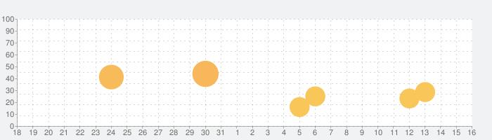 聖剣伝説 -ファイナルファンタジー外伝-の話題指数グラフ(6月16日(水))
