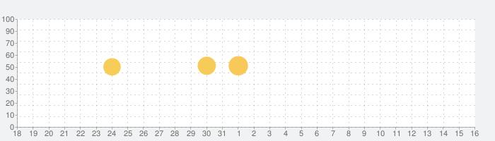 Zen Brushの話題指数グラフ(1月16日(土))