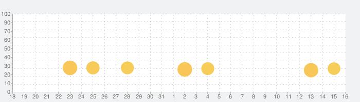 ゴルフキング: ワールドツアーの話題指数グラフ(9月16日(木))