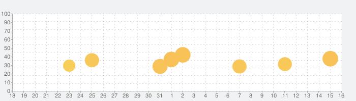 微博の話題指数グラフ(1月16日(土))