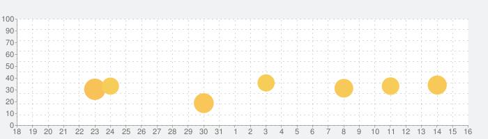 出会いはスタビ(ビデオ通話付き)の話題指数グラフ(1月16日(土))