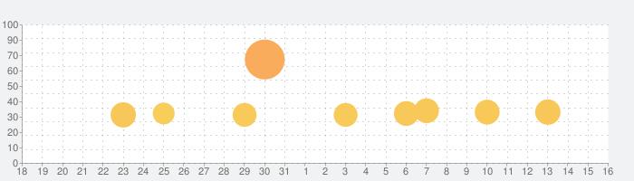 Re:ステージ!プリズムステップの話題指数グラフ(9月16日(木))