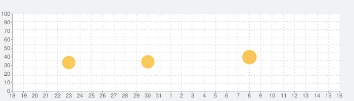 マンガネーム 漫画・コミック作成の無料ペイントアプリの話題指数グラフ(6月16日(水))