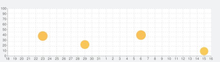 JUKEN7計算アプリ『不定積分』の話題指数グラフ(1月16日(土))
