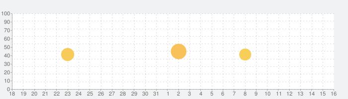 いわくつき物件心霊スポット-事件事故現場・防犯情報共有MAPの話題指数グラフ(9月16日(木))