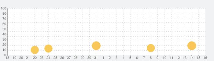 Effects Art - 写真加工, 画像編集, 写真効果の話題指数グラフ(1月16日(土))