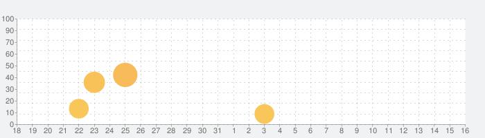 フェアリーテイル 極・魔法乱舞の話題指数グラフ(6月16日(水))