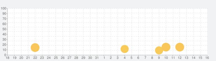 キッズタクシーの話題指数グラフ(1月16日(土))