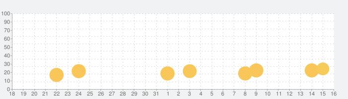 三国大戦スマッシュ!/さんすまの話題指数グラフ(6月16日(水))