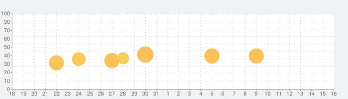 TickTick - todoリスト、習慣 タスク管理の話題指数グラフ(1月16日(土))