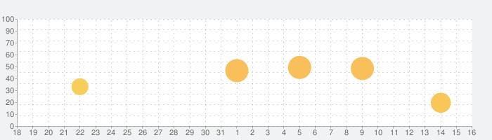 Clipstro 残像モーション動画の話題指数グラフ(1月16日(土))