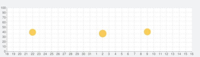 出会い - ワクワク(わくわく)-マッチングアプリの話題指数グラフ(1月16日(土))