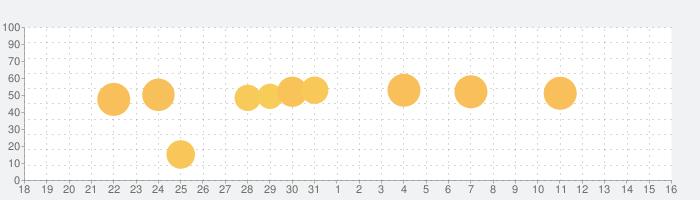 healthTrackの話題指数グラフ(1月16日(土))
