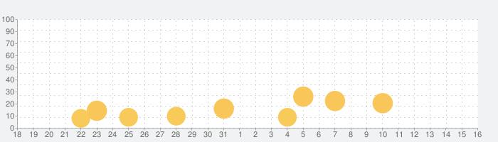 Maharishi Vedaの話題指数グラフ(4月16日(金))