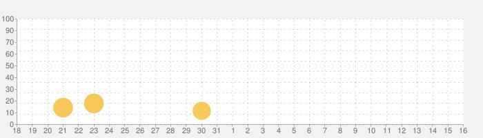Cross DJの話題指数グラフ(1月16日(土))