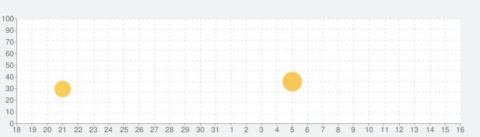 NAMOO – 植物の神秘の話題指数グラフ(6月16日(水))