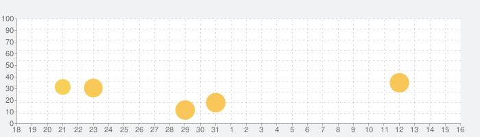 Be The Judge - 倫理的なパズルの話題指数グラフ(9月16日(木))