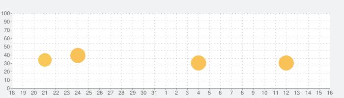 西日本シティ銀行アプリの話題指数グラフ(1月16日(土))
