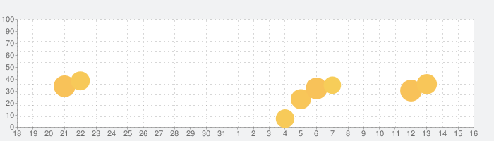 蔵衛門工事黒板 - 工事写真台帳のための電子小黒板アプリの話題指数グラフ(1月16日(土))