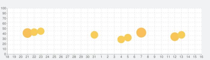 タイミー | すぐに働けてすぐにお金がもらえるの話題指数グラフ(1月16日(土))