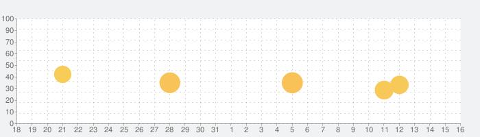 寝たまんまヨガ 簡単瞑想の話題指数グラフ(4月16日(金))